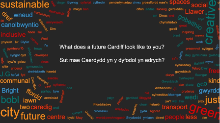 Wordcloud - What does a future Cardiff look like to you?
